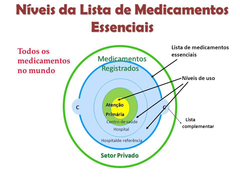 Níveis da Lista de Medicamentos Essenciais CC Todos os medicamentos no mundo Medicamentos Registrados Registrados Lista de medicamentos essenciais Níveis de uso Lista complementar AtençãoPrimária Centro de saúde Hospital Hospitalde referência Setor Privado