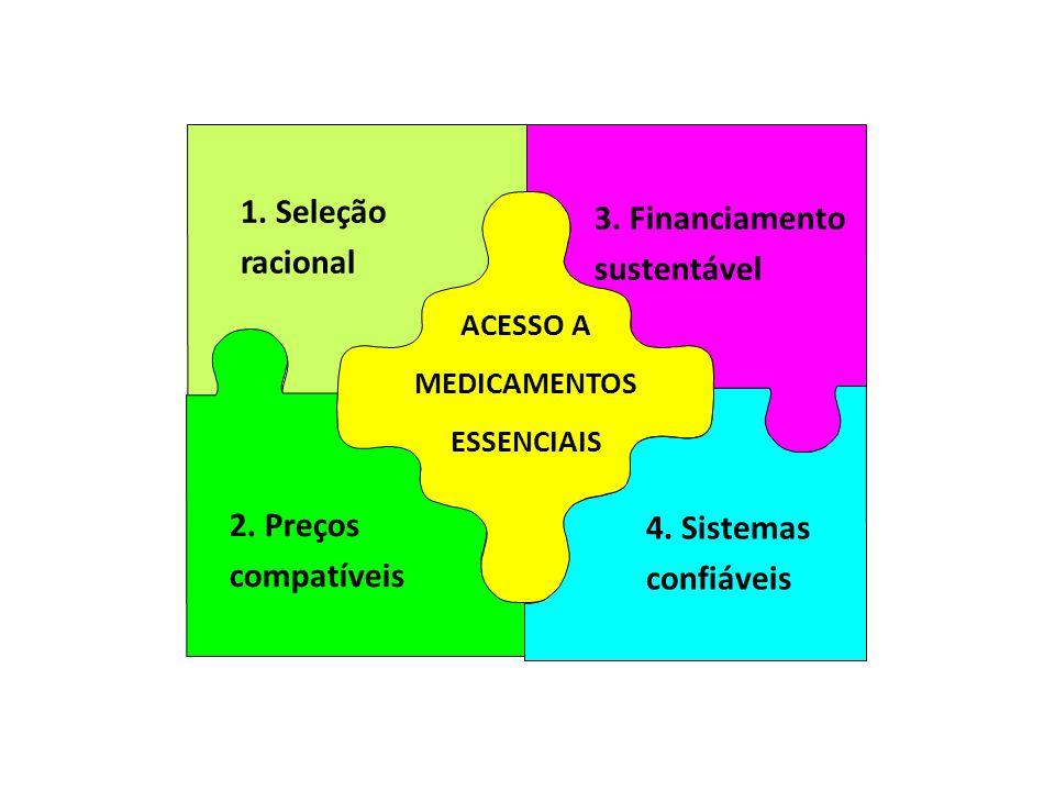 1.Seleção racional 4. Sistemas confiáveis 2. Preços compatíveis 3.