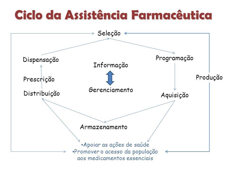 Ciclo da Assistência Farmacêutica Apoiar as ações de saúde Promover o acesso da população aos medicamentos essenciais Seleção Programação Aquisição Armazenamento Distribuição Dispensação Produção Prescrição Informação Gerenciamento
