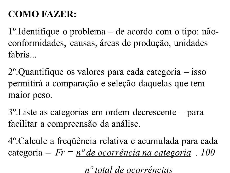 COMO FAZER: 1º.Identifique o problema – de acordo com o tipo: não- conformidades, causas, áreas de produção, unidades fabris... 2º.Quantifique os valo