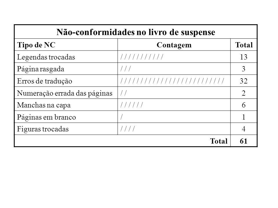 Não-conformidades no livro de suspense Tipo de NCContagemTotal Legendas trocadas/ / / / / / / / / / /13 Página rasgada/ / /3 Erros de tradução/ / / /