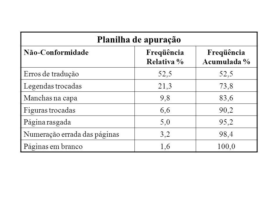 Planilha de apuração Não-ConformidadeFreqüência Relativa % Freqüência Acumulada % Erros de tradução52,5 Legendas trocadas21,373,8 Manchas na capa9,883