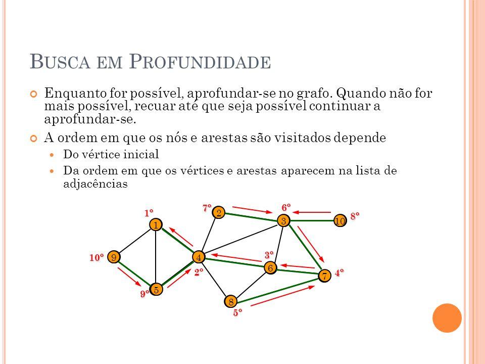 B USCA EM P ROFUNDIDADE Enquanto for possível, aprofundar-se no grafo. Quando não for mais possível, recuar até que seja possível continuar a aprofund
