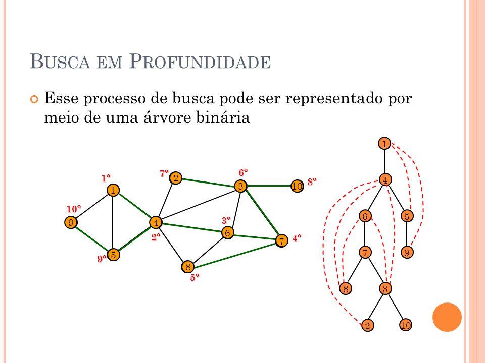 B USCA EM P ROFUNDIDADE Esse processo de busca pode ser representado por meio de uma árvore binária 8 9 1 5 4 2 6 3 7 10 1 4 6 7 8 3 2 5 91º 2º 3º 4º