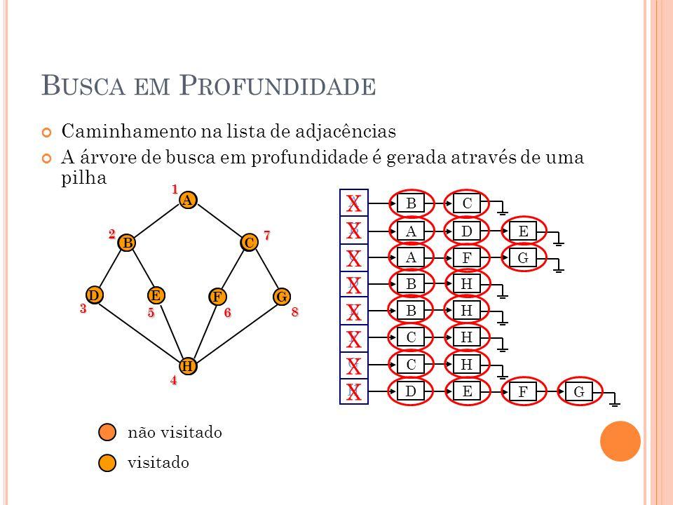 A LGORITMO DE B USCA EM P ROFUNDIDADE Procedimento BUSCA-PROF Para i = 1,...,n faça visitado(i) não fim-para Para i = 1,...,n faça Se visitado(i) = não então PROF(i) fim-para Fim Procedimento PROF(nó v) visitado(v) sim Para cada nó w adjacente a v faça Se visitado(w) = não então PROF(w) fim-para Fim Procedimento PROF(nó v) visitado(v) sim Para cada nó w adjacente a v faça Se visitado(w) = não então PROF(w) fim-para Fim