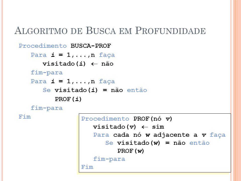 A LGORITMO DE B USCA EM P ROFUNDIDADE Procedimento BUSCA-PROF Para i = 1,...,n faça visitado(i) não fim-para Para i = 1,...,n faça Se visitado(i) = nã