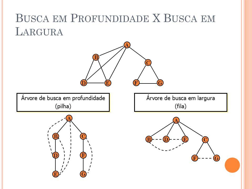 B USCA EM P ROFUNDIDADE X B USCA EM L ARGURA D A E B C FG BC A F G D E Árvore de busca em profundidade (pilha) (pilha) DE A FG C B Árvore de busca em