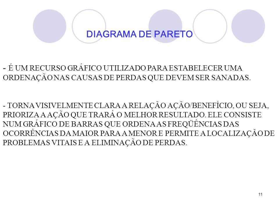 11 DIAGRAMA DE PARETO - É UM RECURSO GRÁFICO UTILIZADO PARA ESTABELECER UMA ORDENAÇÃO NAS CAUSAS DE PERDAS QUE DEVEM SER SANADAS.