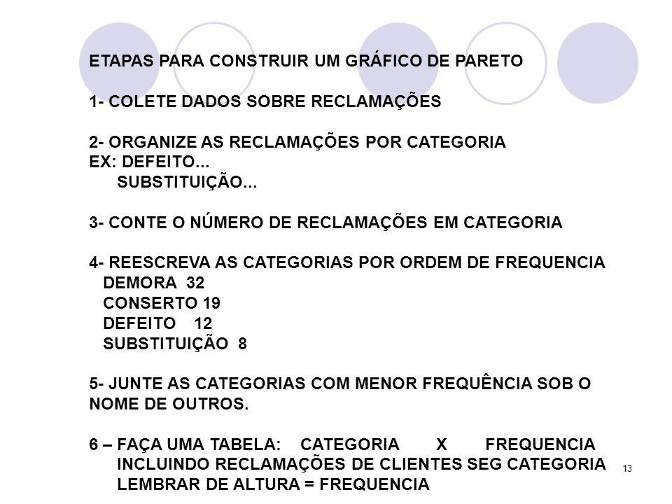 13 ETAPAS PARA CONSTRUIR UM GRÁFICO DE PARETO 1- COLETE DADOS SOBRE RECLAMAÇÕES 2- ORGANIZE AS RECLAMAÇÕES POR CATEGORIA EX: DEFEITO...