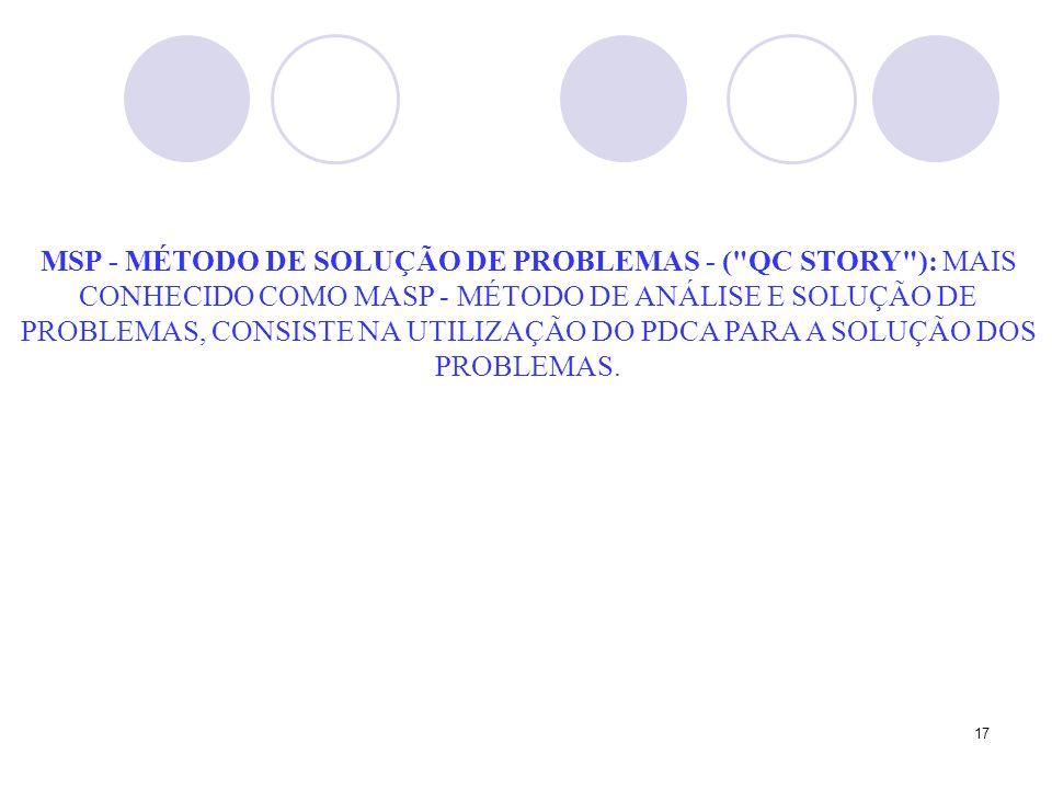 17 MSP - MÉTODO DE SOLUÇÃO DE PROBLEMAS - ( QC STORY ): MAIS CONHECIDO COMO MASP - MÉTODO DE ANÁLISE E SOLUÇÃO DE PROBLEMAS, CONSISTE NA UTILIZAÇÃO DO PDCA PARA A SOLUÇÃO DOS PROBLEMAS.