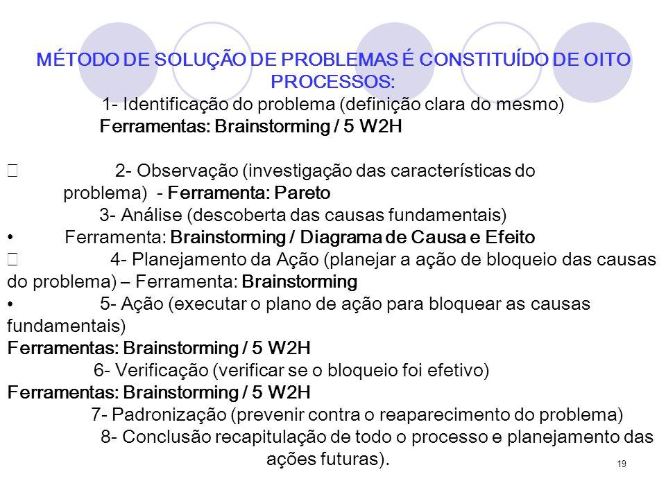 19 MÉTODO DE SOLUÇÃO DE PROBLEMAS É CONSTITUÍDO DE OITO PROCESSOS: 1- Identificação do problema (definição clara do mesmo) Ferramentas: Brainstorming / 5 W2H 2- Observação (investigação das características do problema) - Ferramenta: Pareto 3- Análise (descoberta das causas fundamentais) Ferramenta: Brainstorming / Diagrama de Causa e Efeito 4- Planejamento da Ação (planejar a ação de bloqueio das causas do problema) – Ferramenta: Brainstorming 5- Ação (executar o plano de ação para bloquear as causas fundamentais) Ferramentas: Brainstorming / 5 W2H 6- Verificação (verificar se o bloqueio foi efetivo) Ferramentas: Brainstorming / 5 W2H 7- Padronização (prevenir contra o reaparecimento do problema) 8- Conclusão recapitulação de todo o processo e planejamento das ações futuras).