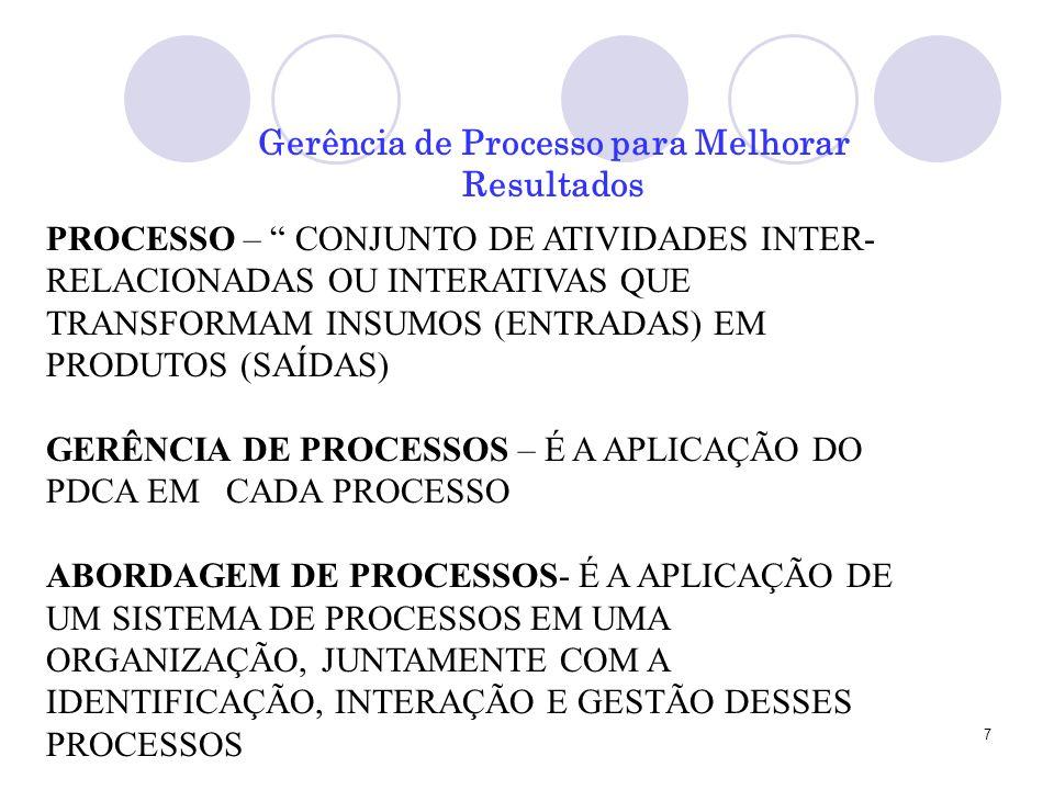 7 Gerência de Processo para Melhorar Resultados PROCESSO – CONJUNTO DE ATIVIDADES INTER- RELACIONADAS OU INTERATIVAS QUE TRANSFORMAM INSUMOS (ENTRADAS) EM PRODUTOS (SAÍDAS) GERÊNCIA DE PROCESSOS – É A APLICAÇÃO DO PDCA EM CADA PROCESSO ABORDAGEM DE PROCESSOS- É A APLICAÇÃO DE UM SISTEMA DE PROCESSOS EM UMA ORGANIZAÇÃO, JUNTAMENTE COM A IDENTIFICAÇÃO, INTERAÇÃO E GESTÃO DESSES PROCESSOS