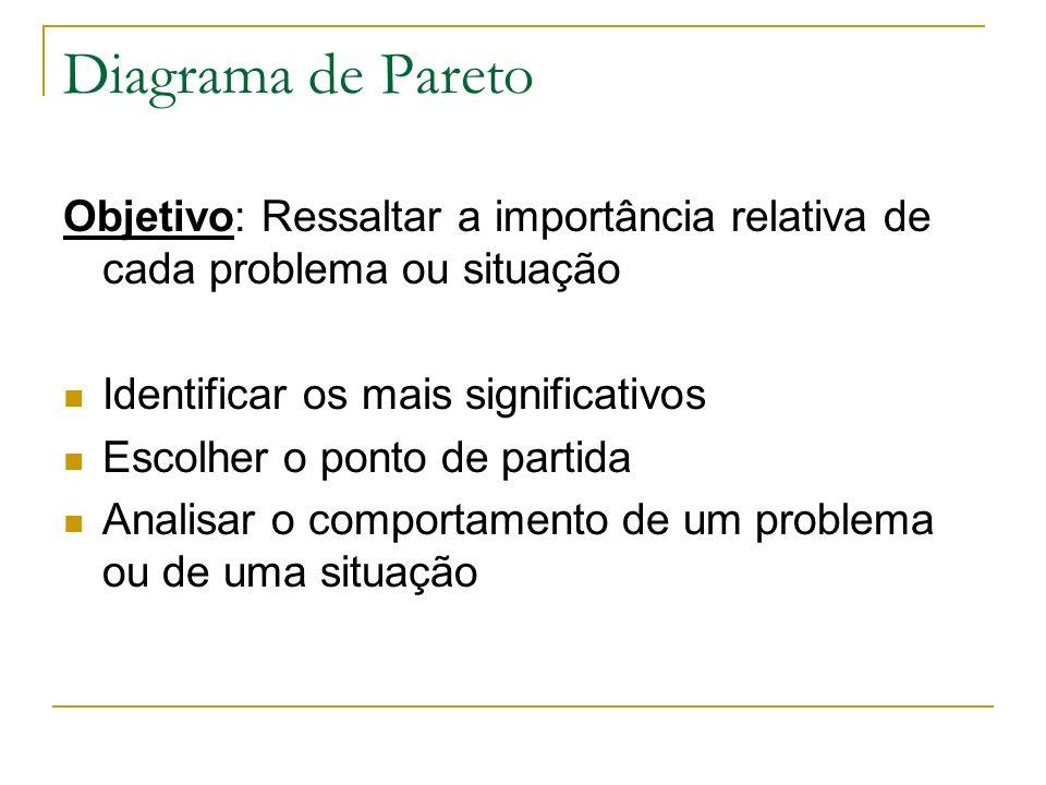 Diagrama de Pareto Objetivo: Ressaltar a importância relativa de cada problema ou situação Identificar os mais significativos Escolher o ponto de partida Analisar o comportamento de um problema ou de uma situação