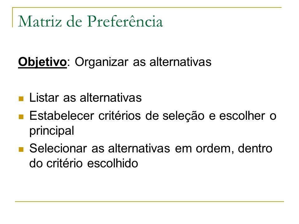 Matriz de Preferência Objetivo: Organizar as alternativas Listar as alternativas Estabelecer critérios de seleção e escolher o principal Selecionar as alternativas em ordem, dentro do critério escolhido
