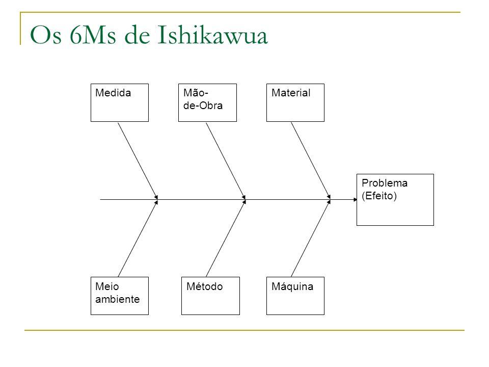 Os 6Ms de Ishikawua Problema (Efeito) MedidaMão- de-Obra Material Meio ambiente MétodoMáquina
