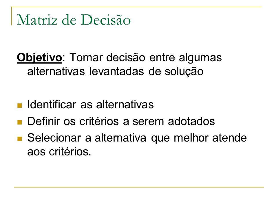 Matriz de Decisão Objetivo: Tomar decisão entre algumas alternativas levantadas de solução Identificar as alternativas Definir os critérios a serem adotados Selecionar a alternativa que melhor atende aos critérios.