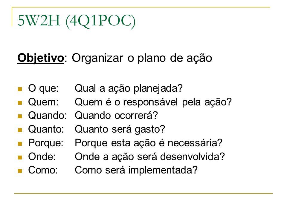 5W2H (4Q1POC) Objetivo: Organizar o plano de ação O que:Qual a ação planejada.