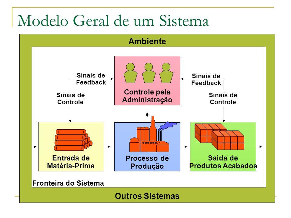 Processo de Produção Entrada de Matéria-Prima Saída de Produtos Acabados Ambiente Outros Sistemas Controle pela Administração Sinais de Controle Sinais de Controle Sinais de Feedback Sinais de Feedback Fronteira do Sistema Modelo Geral de um Sistema