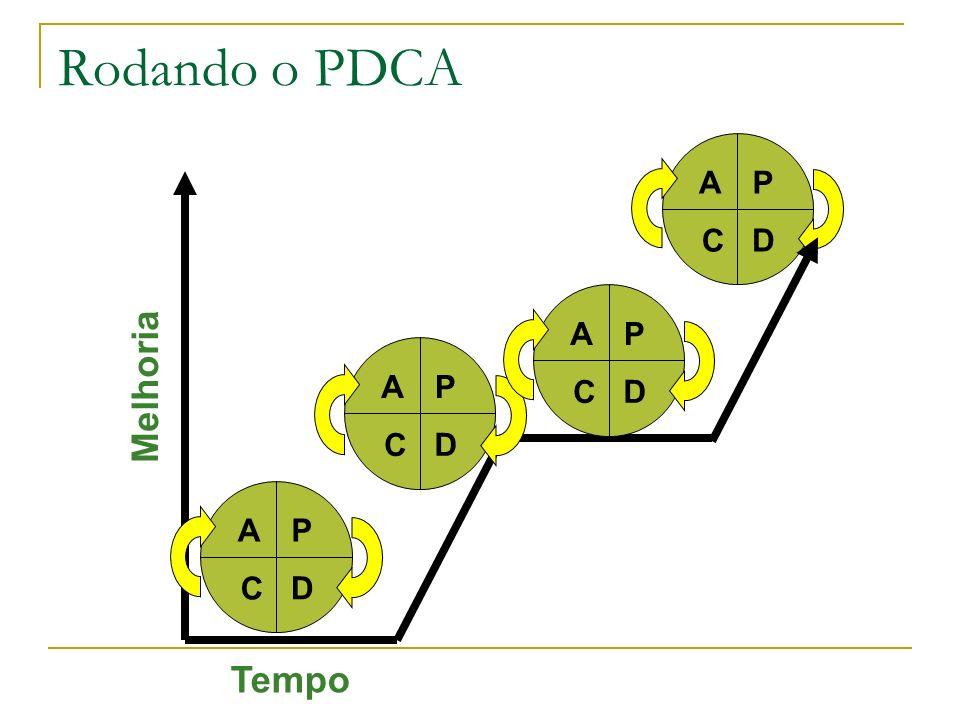 P D A C P D A C P D A C P D A C Tempo Melhoria Rodando o PDCA