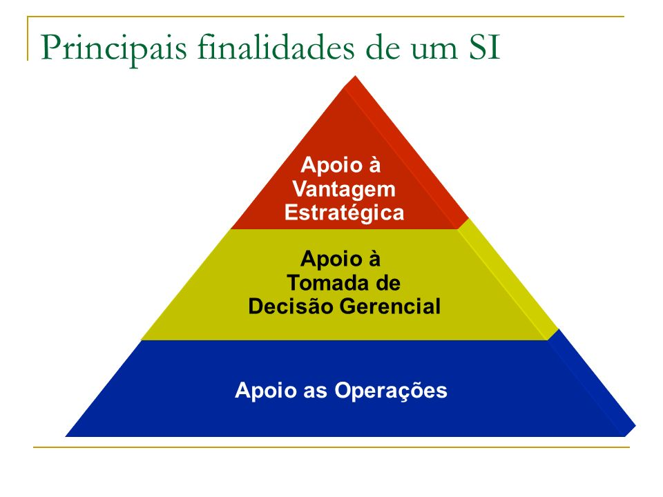 Apoio as Operações Principais finalidades de um SI Apoio à Vantagem Estratégica Apoio à Tomada de Decisão Gerencial