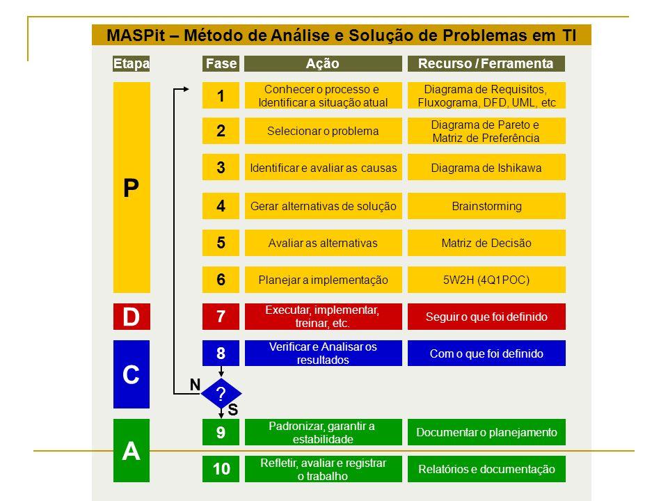 Exemplo CritériosAumentar DiscoMelhor VisualizaçãoRemoção de Anexos DescriçãoPesoNotaPonderaçãoNotaPonderaçãoNotaPonderação Rapidez e facilidade434x3=123 3 Teste Preliminar242x4=084 4 Custo X Benefício515x1=0555x5=255 Know-how353x5=1533x3=0953x5=15 Reação à mudança121x2=0241x4=0431x3=03 Total425863 Problema: Estouro de quota de Email Alternativas de solução: Aumentar disco no servidor, com posterior aumento das quotas Melhorar visualização das quotas Possibilitar remoção de arquivos anexos