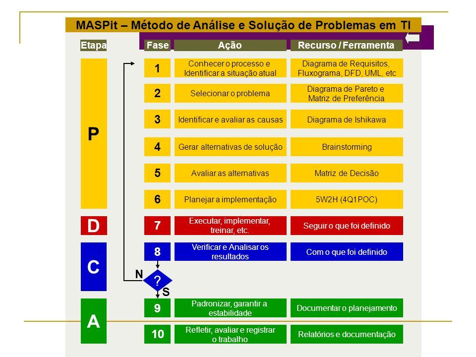Diagrama e Ishikawa Objetivo: Captar, exibir e classificar, por afinidade, as várias percepções sobre as causas de um problema Visualização em conjunto Ampliação da visão das possíveis causas Fomenta a reflexão de diversos pontos