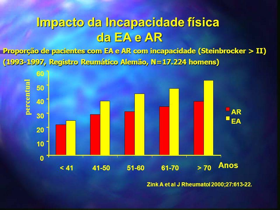 Proporção de pacientes com EA e AR com incapacidade (Steinbrocker > II) (1993-1997, Registro Reumático Alemão, N=17.224 homens) Zink A et al J Rheumat