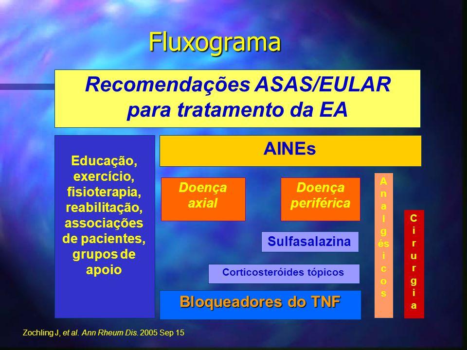Fluxograma Educação, exercício, fisioterapia, reabilitação, associações de pacientes, grupos de apoio AINEs Doença periférica Doença axial Sulfasalazi