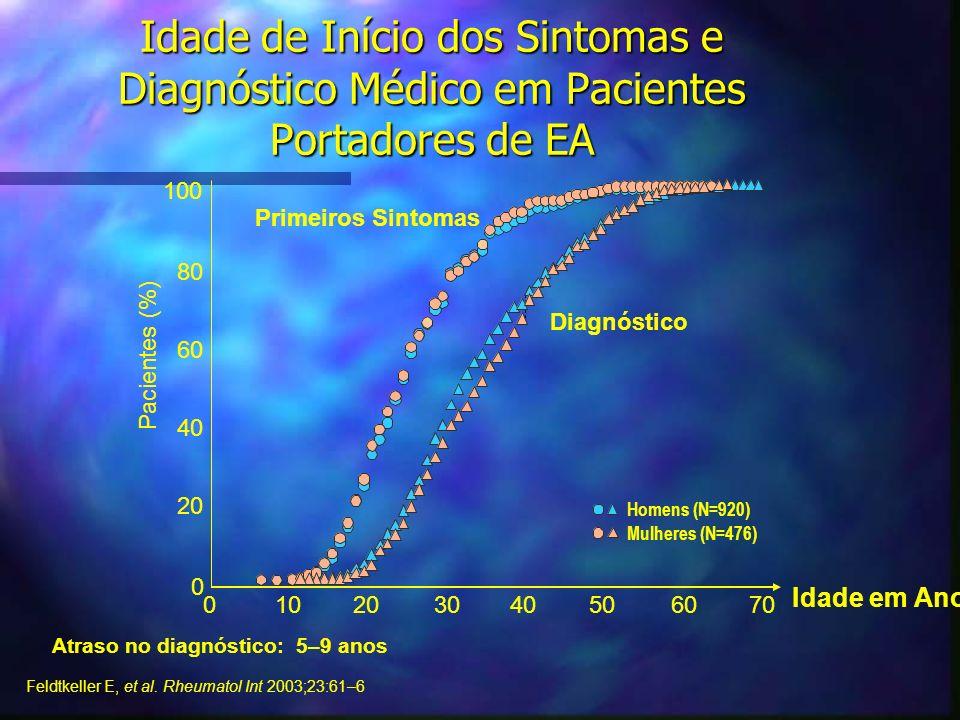 Idade de Início dos Sintomas e Diagnóstico Médico em Pacientes Portadores de EA Atraso no diagnóstico: 5–9 anos Feldtkeller E, et al. Rheumatol Int 20