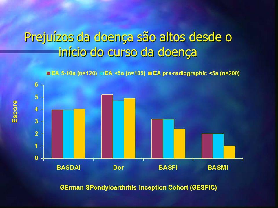 Prejuízos da doença são altos desde o início do curso da doença GErman SPondyloarthritis Inception Cohort (GESPIC) Escore