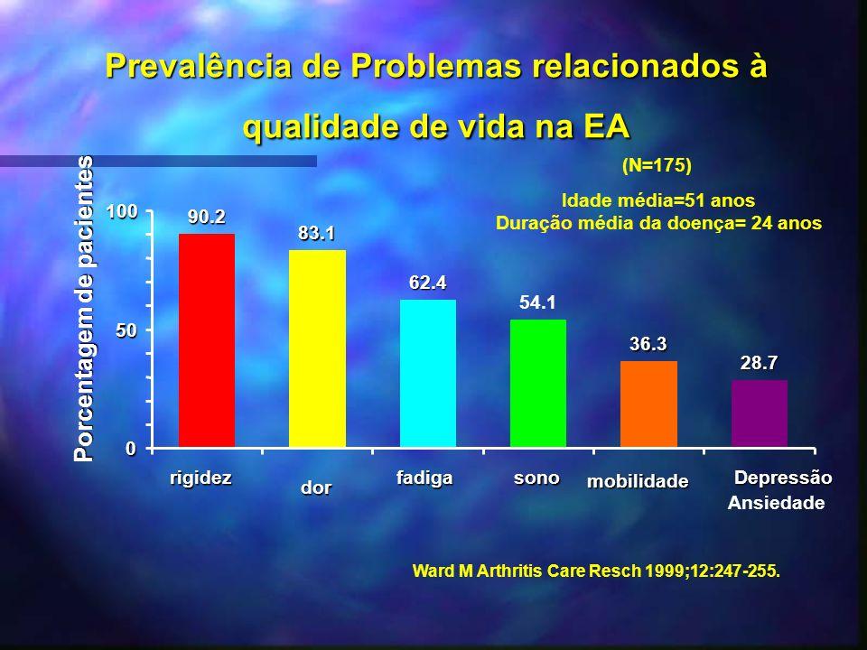 Prevalência de Problemas relacionados à qualidade de vida na EA 90.2 83.1 62.4 54.1 36.3 28.7 0 50 100 rigidez dor fadigasono mobilidade Depressão Ans