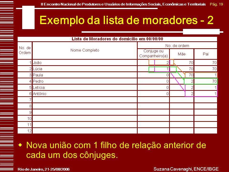 Pág. 19II Encontro Nacional de Produtores e Usuários de Informações Sociais, Econômicas e Territoriais Rio de Janeiro, 21-25/08/2006 Suzana Cavenaghi,