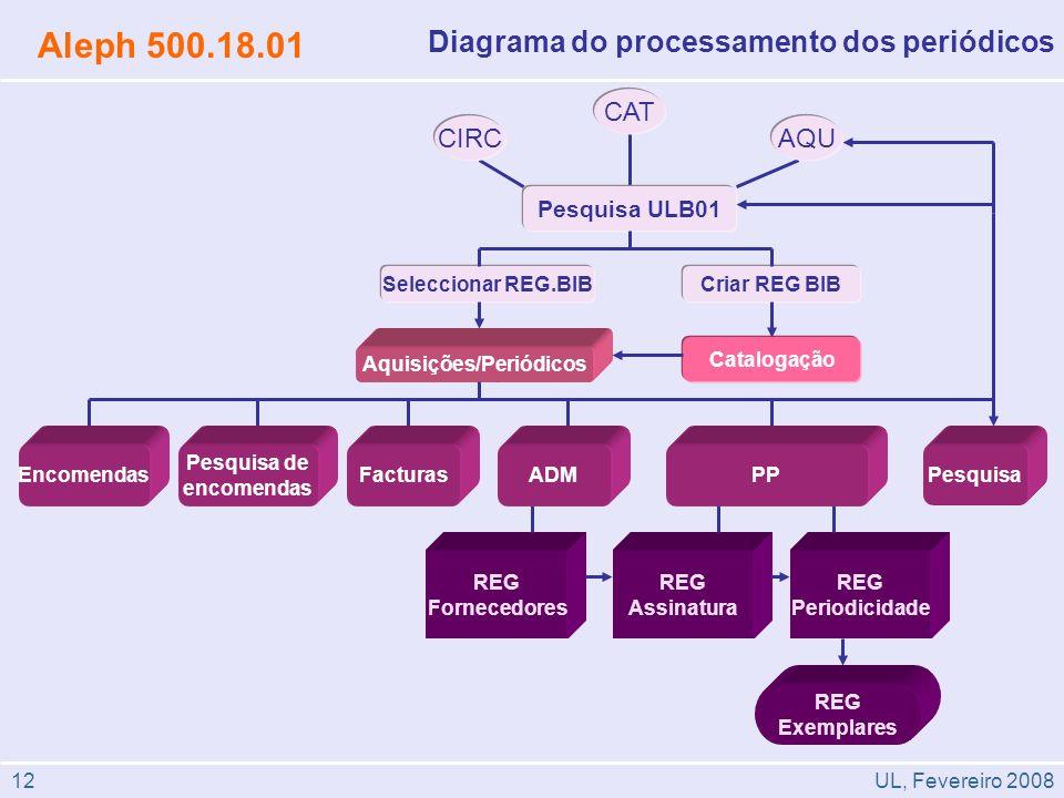 12 Diagrama do processamento dos periódicos Aleph 500.18.01 AQUCIRC CAT REG Fornecedores REG Assinatura REG Periodicidade REG Exemplares Pesquisa ULB0