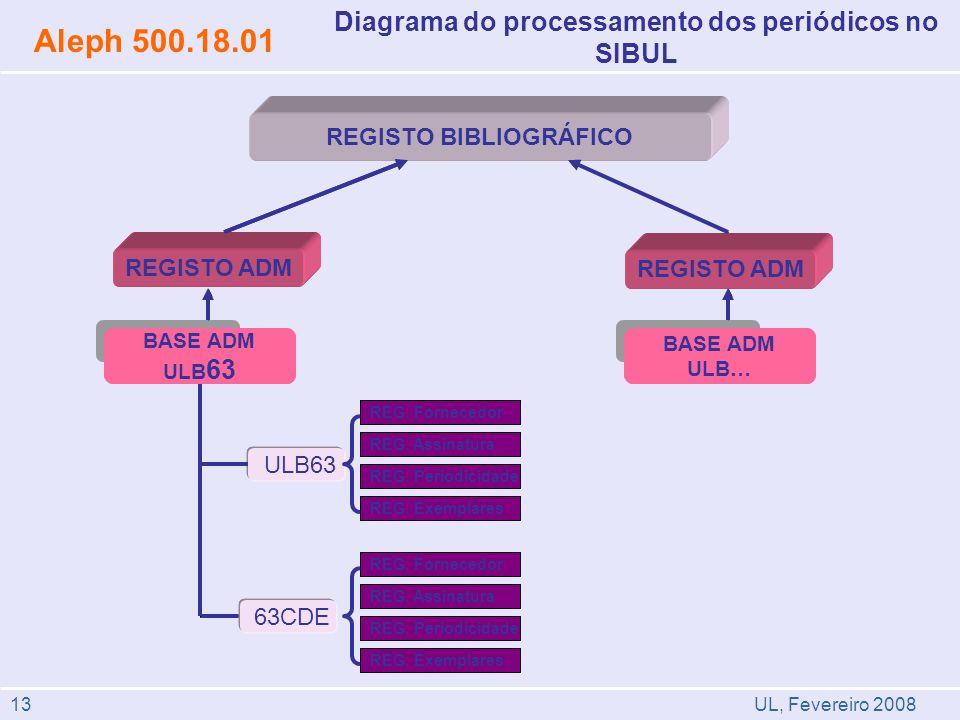 Diagrama do processamento dos periódicos no SIBUL Aleph 500.18.01 REGISTO BIBLIOGRÁFICO REGISTO ADM BASE ADM ULB 63 REG. Fornecedor 63CDE REG. Assinat