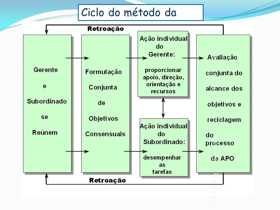 Ciclo do método da APPO Palestrante: Rodolpho MercesPalestrante: Rodolpho Merces