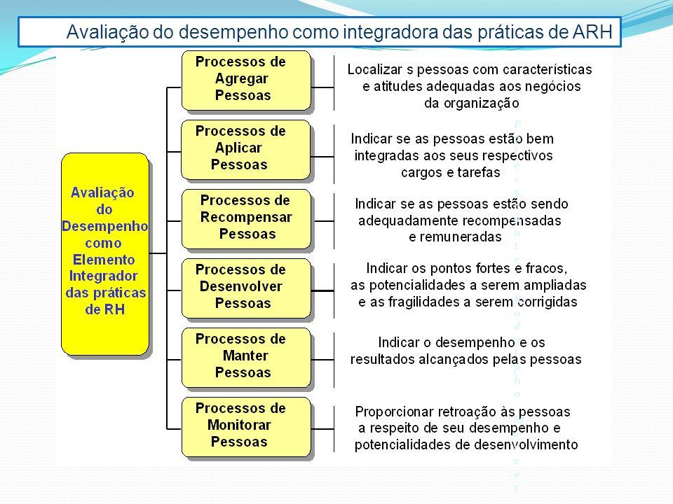 Avaliação do desempenho como integradora das práticas de ARH Palestrante: Rodolpho MercesPalestrante: Rodolpho Merces