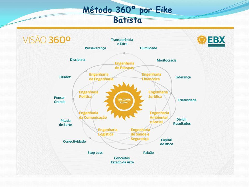 Método 360º por Eike Batista