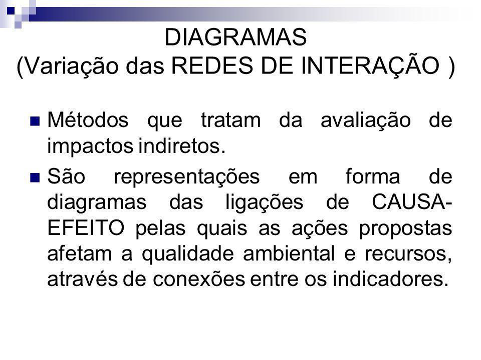DIAGRAMAS (Variação das REDES DE INTERAÇÃO ) Métodos que tratam da avaliação de impactos indiretos. São representações em forma de diagramas das ligaç