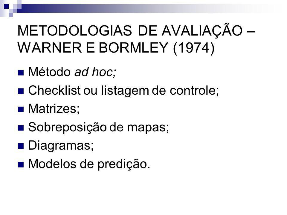 METODOLOGIAS DE AVALIAÇÃO – WARNER E BORMLEY (1974) Método ad hoc; Checklist ou listagem de controle; Matrizes; Sobreposição de mapas; Diagramas; Mode