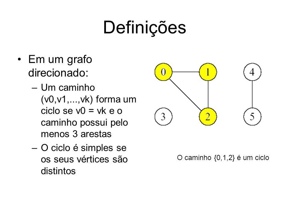 Definições Em um grafo direcionado: –Um caminho (v0,v1,...,vk) forma um ciclo se v0 = vk e o caminho possui pelo menos 3 arestas –O ciclo é simples se os seus vértices são distintos O caminho {0,1,2} é um ciclo