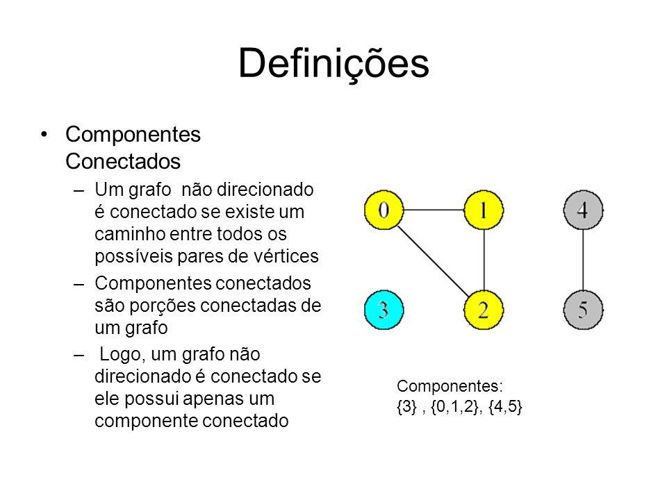 Definições Componentes Conectados –Um grafo não direcionado é conectado se existe um caminho entre todos os possíveis pares de vértices –Componentes conectados são porções conectadas de um grafo – Logo, um grafo não direcionado é conectado se ele possui apenas um componente conectado Componentes: {3}, {0,1,2}, {4,5}