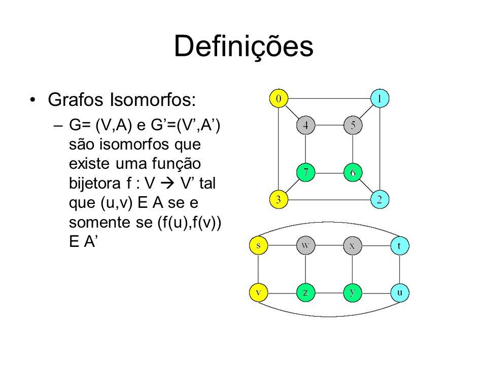 Definições Grafos Isomorfos: –G= (V,A) e G=(V,A) são isomorfos que existe uma função bijetora f : V V tal que (u,v) E A se e somente se (f(u),f(v)) E