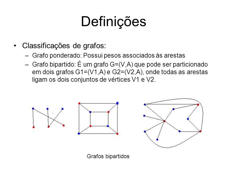 Definições Classificações de grafos: –Grafo ponderado: Possui pesos associados às arestas –Grafo bipartido: É um grafo G=(V,A) que pode ser particionado em dois grafos G1=(V1,A) e G2=(V2,A), onde todas as arestas ligam os dois conjuntos de vértices V1 e V2.