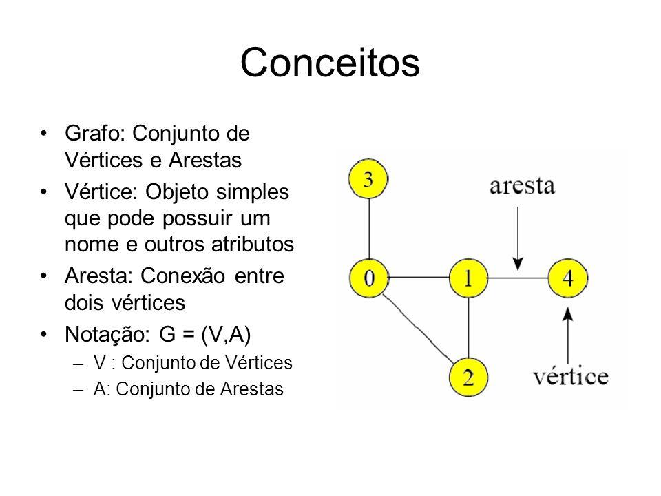 Conceitos Grafo: Conjunto de Vértices e Arestas Vértice: Objeto simples que pode possuir um nome e outros atributos Aresta: Conexão entre dois vértices Notação: G = (V,A) –V : Conjunto de Vértices –A: Conjunto de Arestas