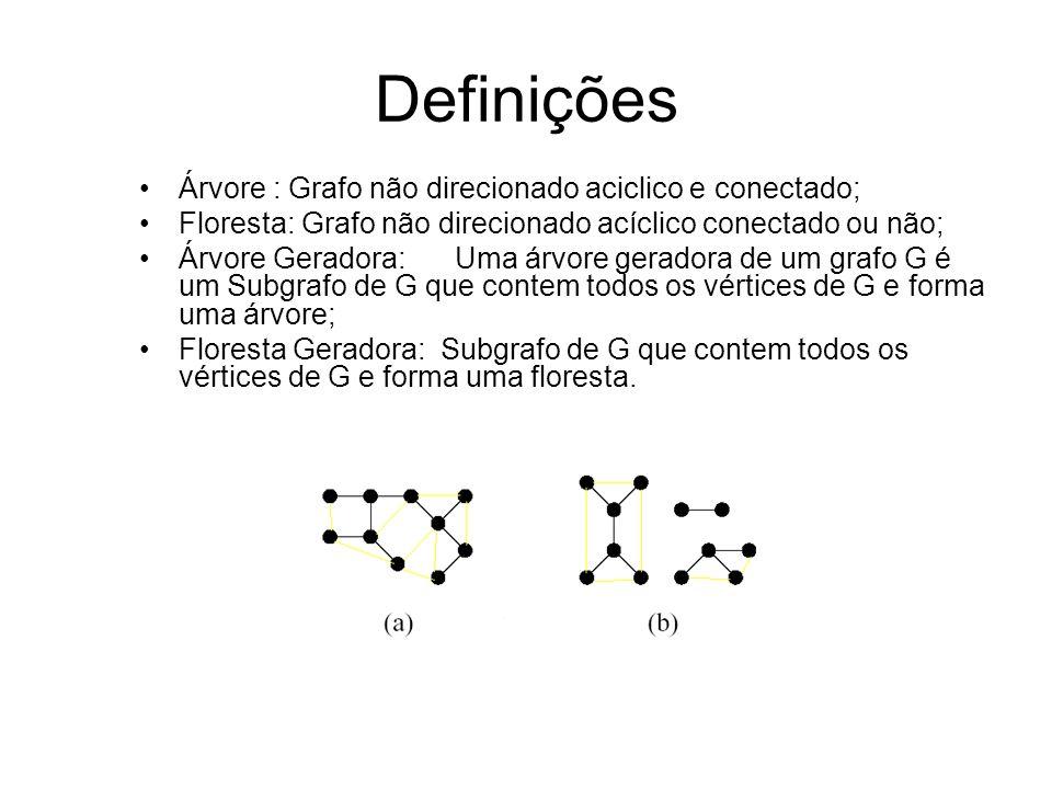 Definições Árvore : Grafo não direcionado aciclico e conectado; Floresta: Grafo não direcionado acíclico conectado ou não; Árvore Geradora:Uma árvore geradora de um grafo G é um Subgrafo de G que contem todos os vértices de G e forma uma árvore; Floresta Geradora: Subgrafo de G que contem todos os vértices de G e forma uma floresta.