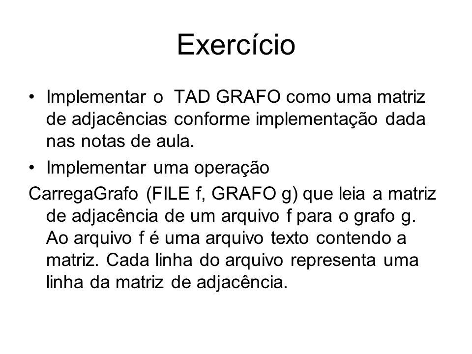 Exercício Implementar o TAD GRAFO como uma matriz de adjacências conforme implementação dada nas notas de aula. Implementar uma operação CarregaGrafo