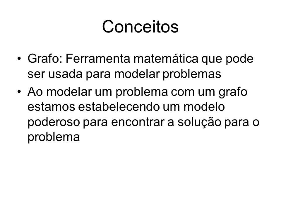 Conceitos Grafo: Ferramenta matemática que pode ser usada para modelar problemas Ao modelar um problema com um grafo estamos estabelecendo um modelo poderoso para encontrar a solução para o problema