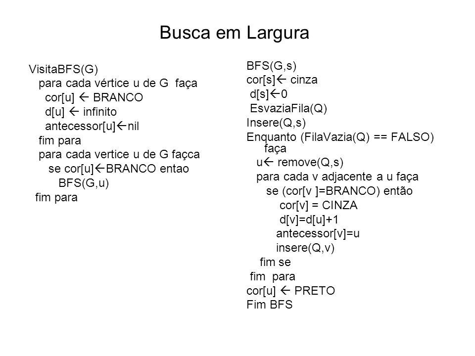 Busca em Largura VisitaBFS(G) para cada vértice u de G faça cor[u] BRANCO d[u] infinito antecessor[u] nil fim para para cada vertice u de G façca se cor[u] BRANCO entao BFS(G,u) fim para BFS(G,s) cor[s] cinza d[s] 0 EsvaziaFila(Q) Insere(Q,s) Enquanto (FilaVazia(Q) == FALSO) faça u remove(Q,s) para cada v adjacente a u faça se (cor[v ]=BRANCO) então cor[v] = CINZA d[v]=d[u]+1 antecessor[v]=u insere(Q,v) fim se fim para cor[u] PRETO Fim BFS