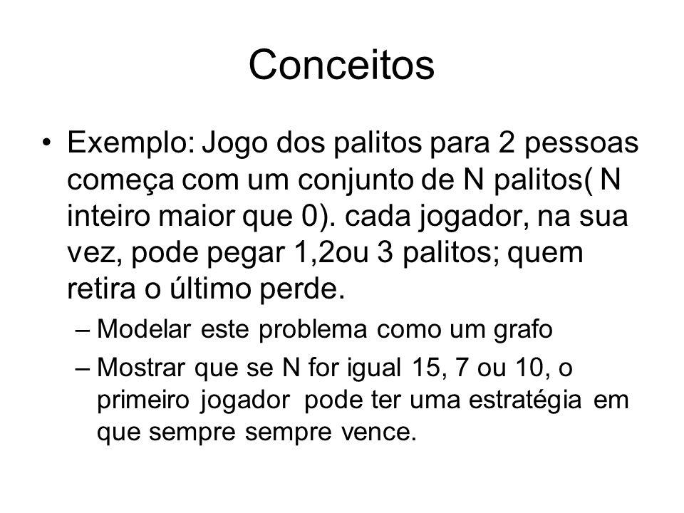 Conceitos Exemplo: Jogo dos palitos para 2 pessoas começa com um conjunto de N palitos( N inteiro maior que 0).