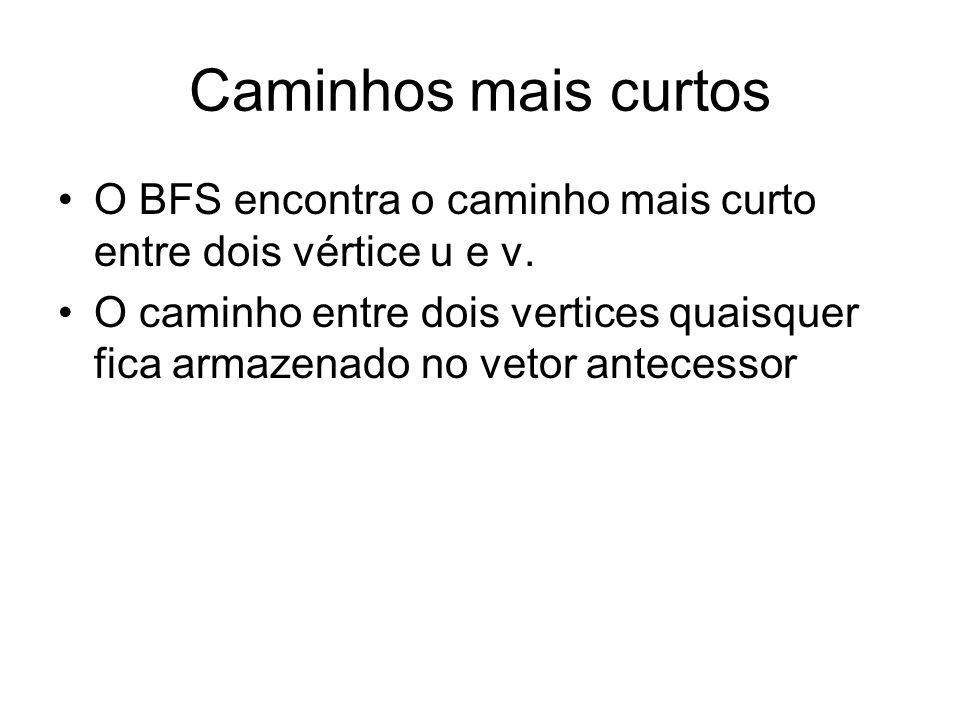 Caminhos mais curtos O BFS encontra o caminho mais curto entre dois vértice u e v. O caminho entre dois vertices quaisquer fica armazenado no vetor an